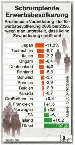 Nürnberger Nachrichten, declining workforce, 2007