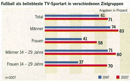 Football mania among men and women, especially between 14 and 29 years of age