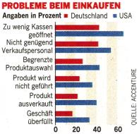 German shoppers feel alone