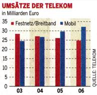 Revenues of Deutsche Telekom