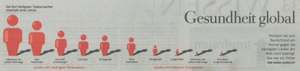 The five most frequent causes of death within a year, in countries with lower and higher incomes. - Source: Die Zeit, no. 45, 2009-09-29, page 34.