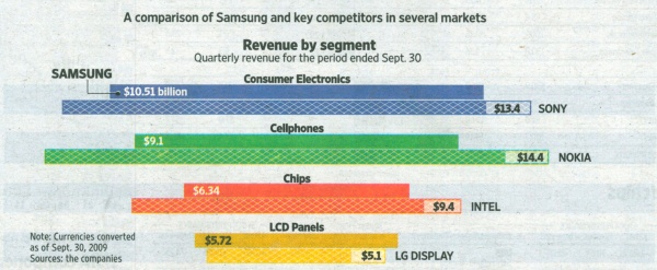 A comparison of Samsung and key competitors in several markets. Quelle: Wall Street Journal Europe, 13.11.2009, S. 26.