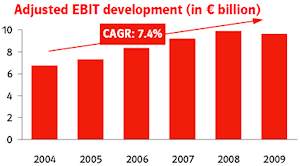 Adjusted EBIT development - E.ON Performance and streamlining