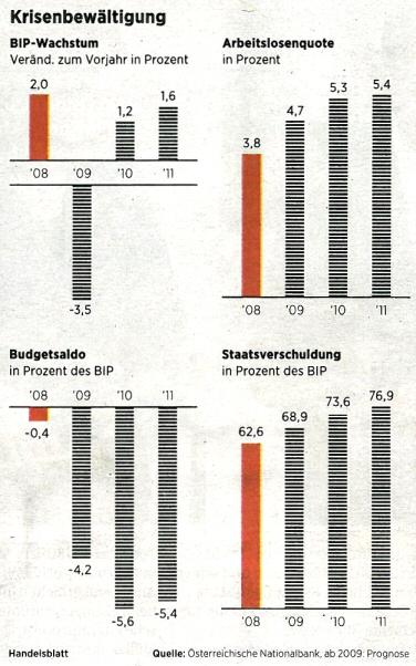 Krisenbewältigung. - Quelle: Handelsblatt, Nr. 240, 11.12.2009, Seite 17.
