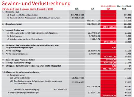 Gewinn- und Verlustrechnung. Quelle: Sparkasse Nürnberg, Jahresbericht 2009, Seite 48.