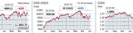 Xetra-Dax, Dow Jones, euro exchange rate. - Source: Die Welt, 2010-07-20, page 13.