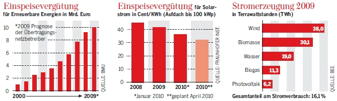 The rise of renewable energy sources. - Source: Welt am Sonntag,2010-02-21, page 25.