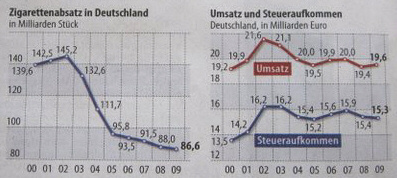 Sale of cigarettes in Germany, revenues and tax revenue. - Source: FAZ, no. 198, 2010-08-27, page 19.