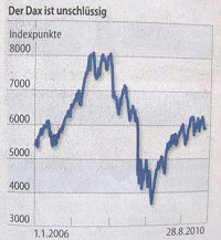 The Dax is unsteady. - Source: FAZ, no. 198, 2010-08-27, page 21.