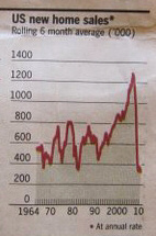 US new home sales. - Quelle: Financial Times, 23.08.2010, Seite 20.