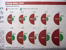 Cheap dollar debt: Yankee bond issuance. - Quelle: Financial Times, 23.08.2010, S. 13.
