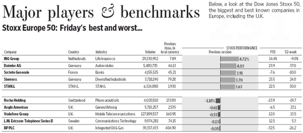 Major players and benchmarks, StoxxEurope50: Friday's best and worst. - Source: Wall Street Journal, 2010-09-27, page 25.
