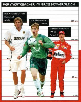 Dirk Nowitzki, Per Mertesacker und Michael Schumacher im Größenvergleich