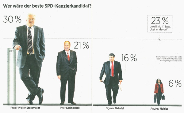 Who would be the best Social Democrat Chancellor candidate? - Source: Handelsblatt, no. 186, 2010-09-27, page 6/7.