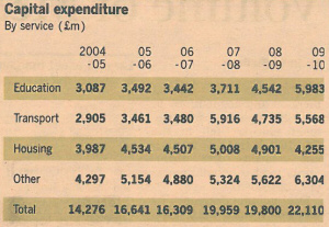Capital expenditure. - Source: Financial Times, 2010-08-23, page 2.