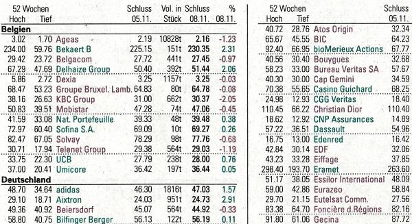 EURO STOXX. - Source: Neue Zürcher Zeitung, No. 261, 2010-11-09, page 36.