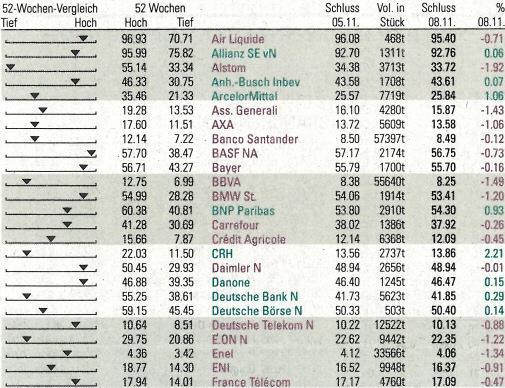 EURO STOXX 50. - Source: Neue Zürcher Zeitung, No. 261, 2010-11-09, page 36.
