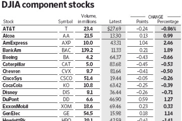 DJIA component stocks. - Source: Wall Street Journal, 2010-11-30, page 25.