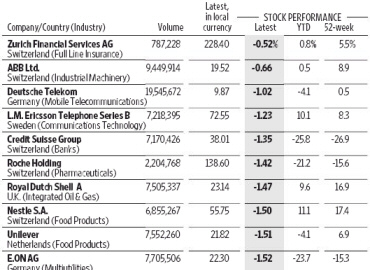 The rest of Europe's blue chips. - Source: Wall Street Journal, 2010-11-30, page 25.