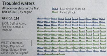 Troubled waters: Attacks on ships in the first half of 2010, by region. - Source: Wall Street Journal, 2010-08-17, page 3.
