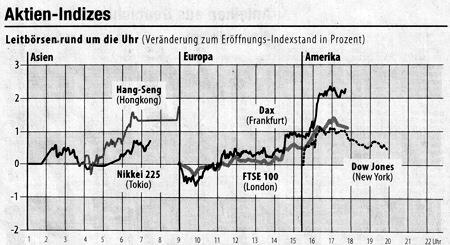Aktien-Indizes - Leitbörsen rund um die Uhr (Veränderung zum Eröffnungs-Indexstand in Prozent). Quelle: FAZ, 25.06.2009.
