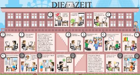 Die Woche im Pressehaus. Quelle: Die Zeit, 29.10.2009, Seite 37.
