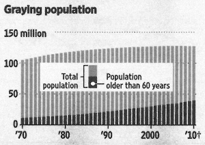 Graying population. - Quelle: Wall Street Journal Europe, 28.01.2011, Seite 15.
