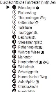 Durchschnittliche Fahrzeiten in Minuten. - Quelle: VGN.