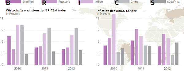 Economic growth and inflation of the BRICS countries. - Source: Die Welt, 2011-04-15, page 13.