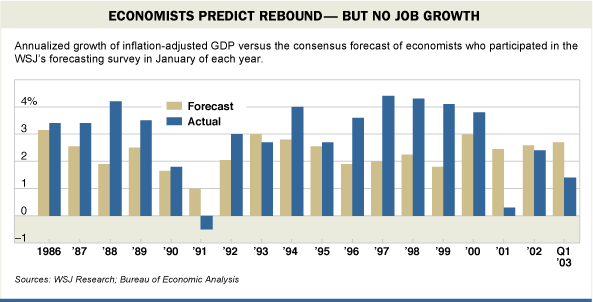 Economists predict rebound, bot no job growth. - Quelle: Wall Street Journal, 07.02.2003.