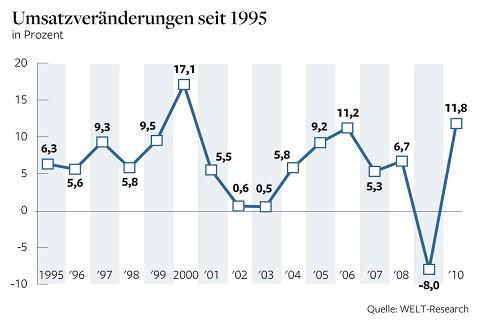Umsatzveränderungen seit 1995. - Quelle: Die Welt, 20.06.2011, Seite 11, bzw. Welt online, http://www.welt.de/wirtschaft/article13439933/Deutsche-Top-500-machen-die-Krise-mehr-als-wett.html, 24.06.2011, Bild 2.