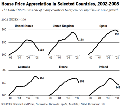 The United States was one of many countries to experience rapid house price growth: House Price Appreciation in Selected Countries. - Source: Dissenting Statement of Commissioner Keith Hennessey, Commissioner Douglas Holtz-Eakin, and Vice Chairman Bill Thomas. In: The Financial Crisis Inquiry Commission (publ.), The Financial Crisis Inquiry Report - Final Report of the National Commission on the Causes of the Financial and Economic Crisis in the United States, January 2011, pages 411-440, here page 415.