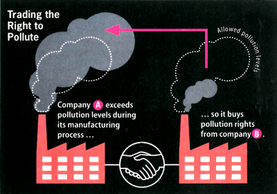 Trading the Right to Pollute
