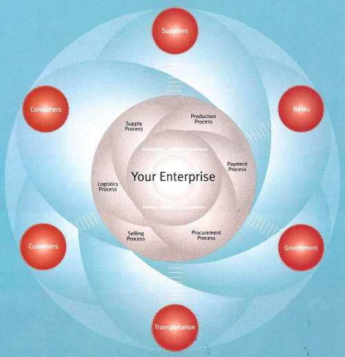 Your enterprise