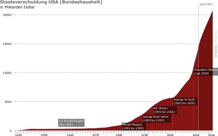 Staatsverschuldung USA (Bundeshaushalt). Quelle: Spiegel online, http://www.spiegel.de/fotostrecke/fotostrecke-70917-4.html, 08.08.2011.