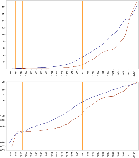 The U.S. national debt (red) compared to U.S. GDP (blue) from 1940 to 2016 (estimated from 2011 to 2016) – top chart with a linear scale, bottom chart with a logarithmic one.