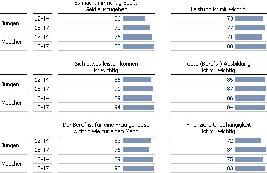 Die Daten aus der Verbraucherstudie als Grafische Tabelle. Von mir.