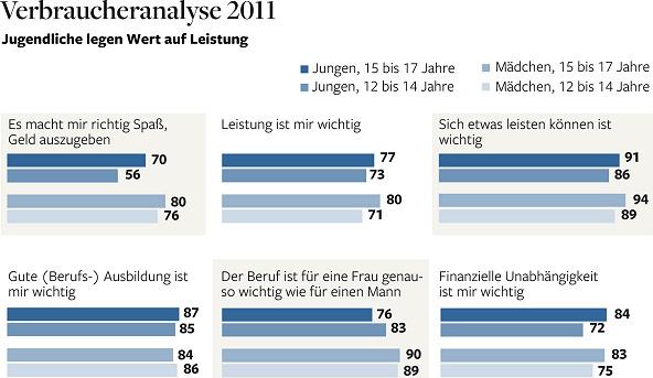 Verbraucheranalyse 2011. - Quelle: http://www.welt.de/wirtschaft/article13616521/Was-die-jungen-Menschen-heute-wirklich-wollen.html bzw. Welt kompakt, 21.09.2011, Seite 23.
