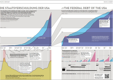 Die Staatsverschuldung der USA//The federal debt of the USA. Source: IN GRAPHICS Vol. 3, Berlin 2011, pp. 26-27.