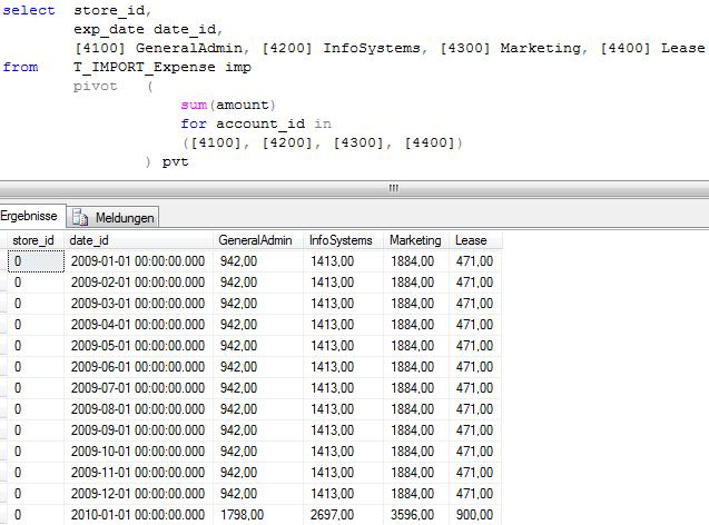 Modellierung der Daten