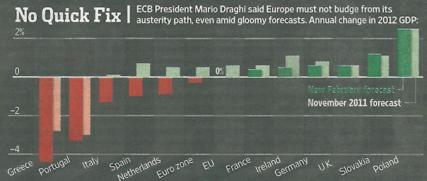 Quelle: Wall Street Journal Europe, 24.02.2012, Seite 1.