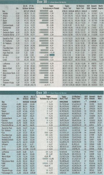 Share prices as Graphical Tables in the Süddeutsche Zeitung on 2008-10-23 (above) and 2011-12-07 (below).