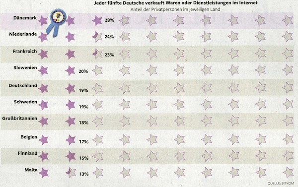Jeder fünfte Deutsche verkauft Waren oder Dienstleistungen im Internet. - Quelle: Die Welt, 10.04.2012, Seite 13.