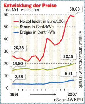 Entwicklung der Preise: Heizöl, Strom, Erdgas. Quelle: Welt am Sonntag, 08.06.2008, Seite 7.