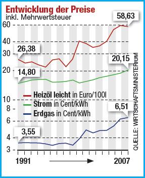 Entwicklung der Preise: Heizöl, Strom, Erdgas. Logarithmisch skaliert.