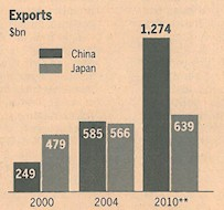 exports from China und Japan. Source: Financial Times, 2010-08-23, p .7.