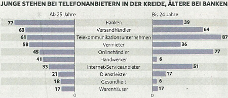 >Young people have debt at phone providers, old people at banking houses. Source: Die Zeit, 2011-04-08, p. 17.