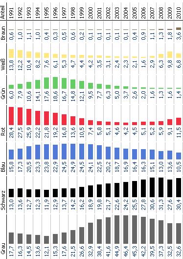Neuzulassungen nach Farben (in Prozent) als einzelne Säulenreihen, ohne Stapel.