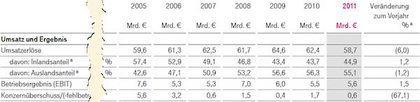 Finanzdaten der Deutschen Telekom AG für 2005, 2006, 2007, 2008, 2009, 2010 und 2011. Daten: Deutsche Telekom AG, Geschäftsbericht 2011, Seite U2. Redesign: ich.