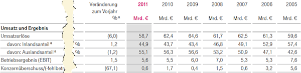 Finanzdaten der Deutschen Telekom AG für 2011, 2010, 2009, 2008, 2007, 2006 und 2005. Quelle: Deutsche Telekom AG, Geschäftsbericht 2011, Seite U2.